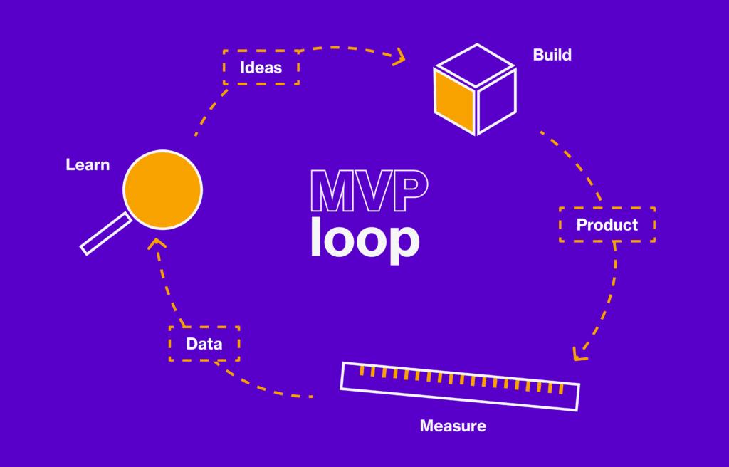 Build measure learn loop
