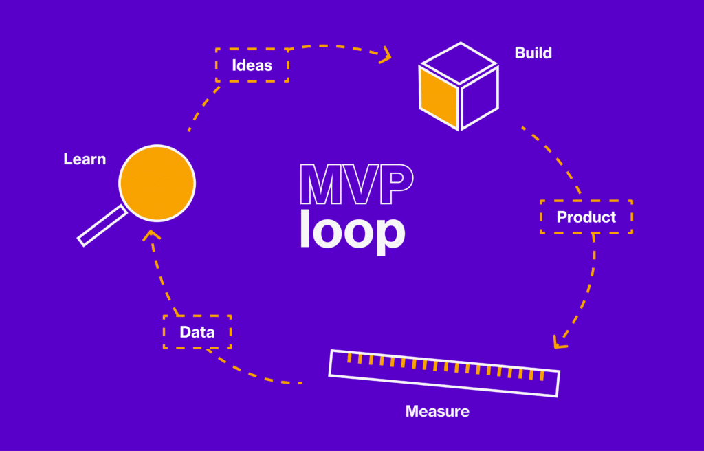 MVP loop lean cycle