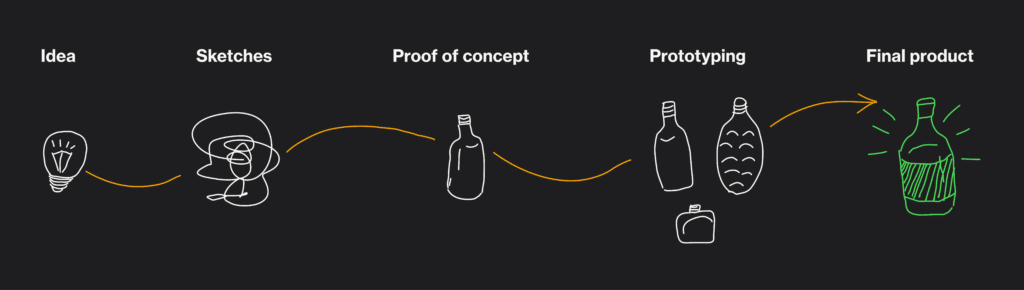 Proof of concept process