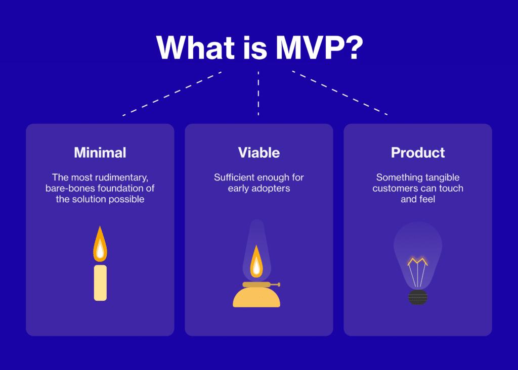 mvp definition